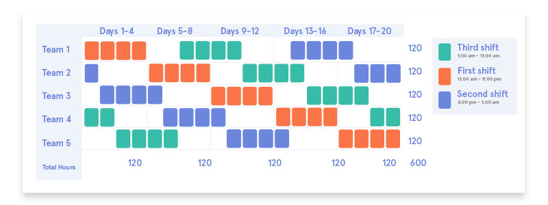 How To Make 24 7 Shift Schedule Patterns Work With 5 Examples