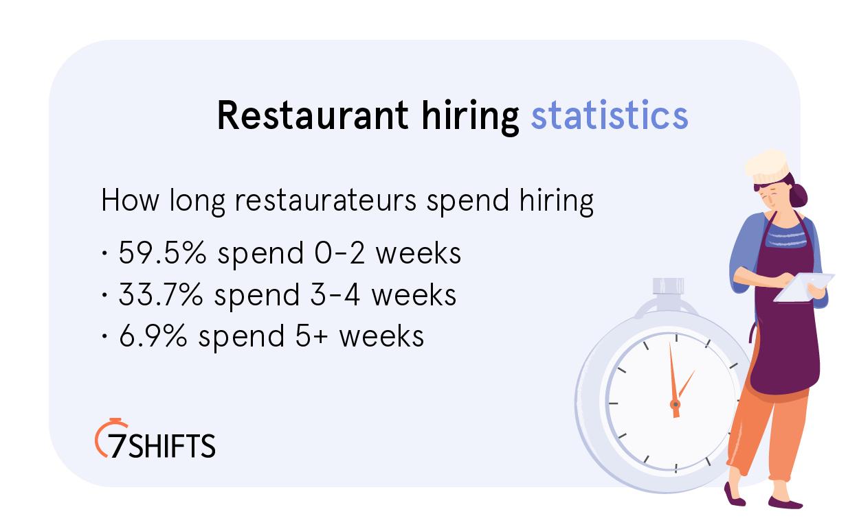 restaurant-hiring-statistics