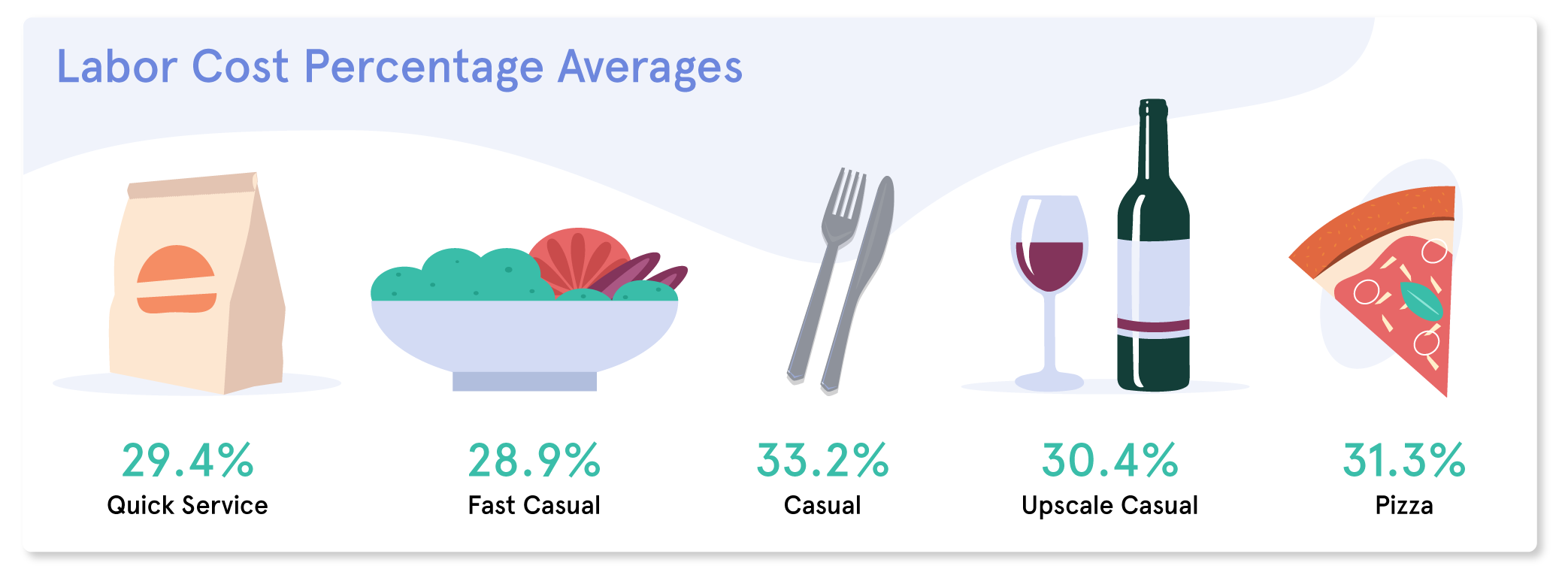 Labor cost percentage averages for restaurants