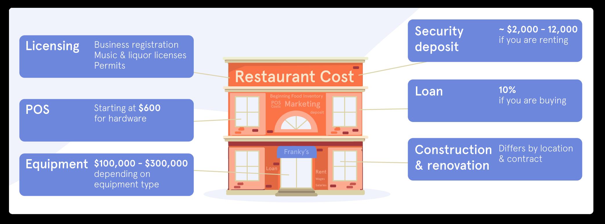 Restaurant Startup Costs Breakdown Complete Overview