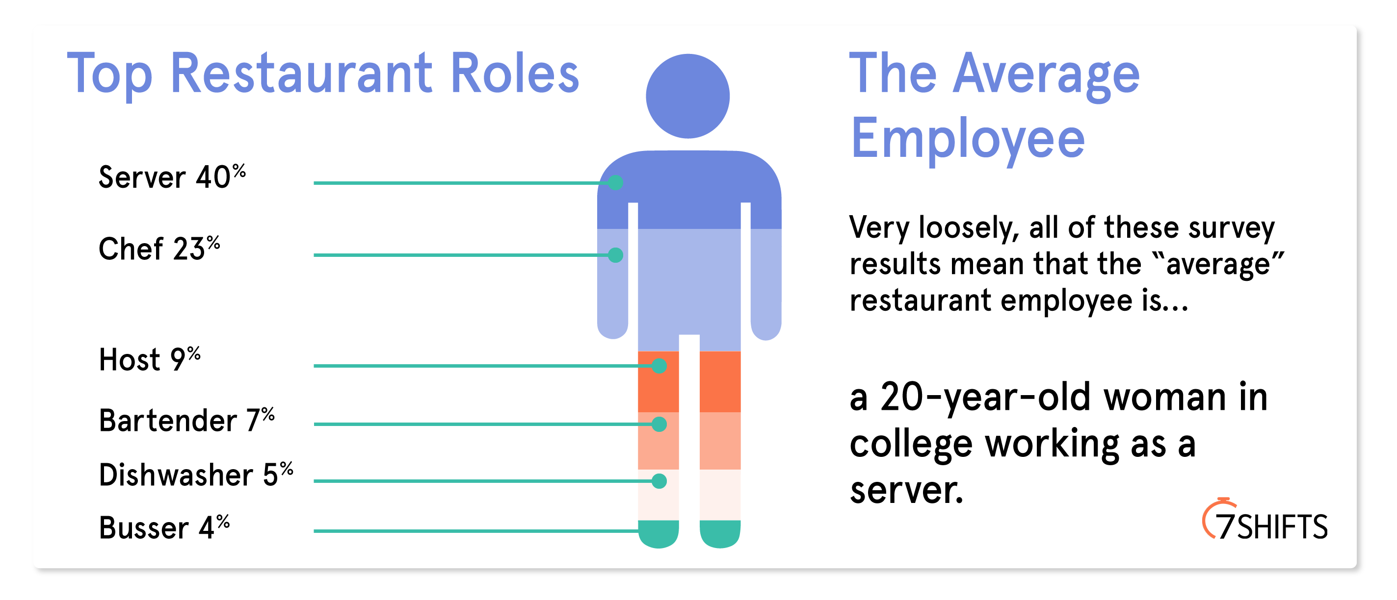 average-restaurant-employee-statistics