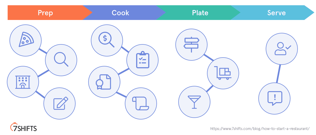 how to start a restaurant 13 ingredients 4 stages