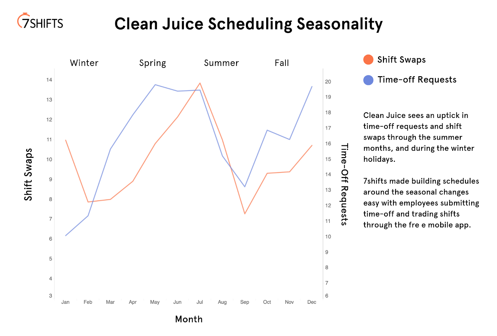 Graph showing Clean Juice Scheduling Seasonality