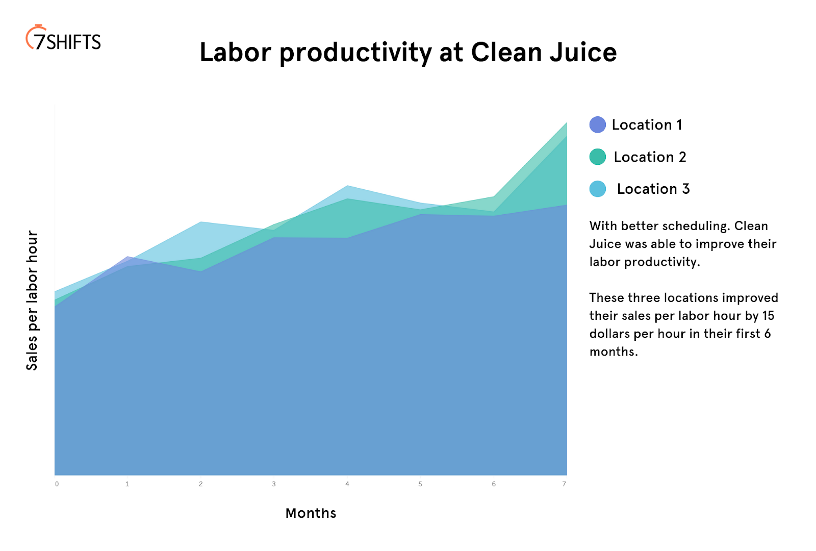 Graph to show increased labor productivity at Clean Juice