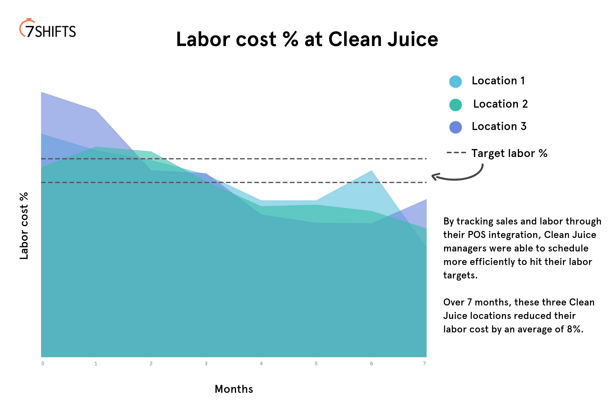 Graph to show the drop in labor cost % Clean Juice saw using 7shifts