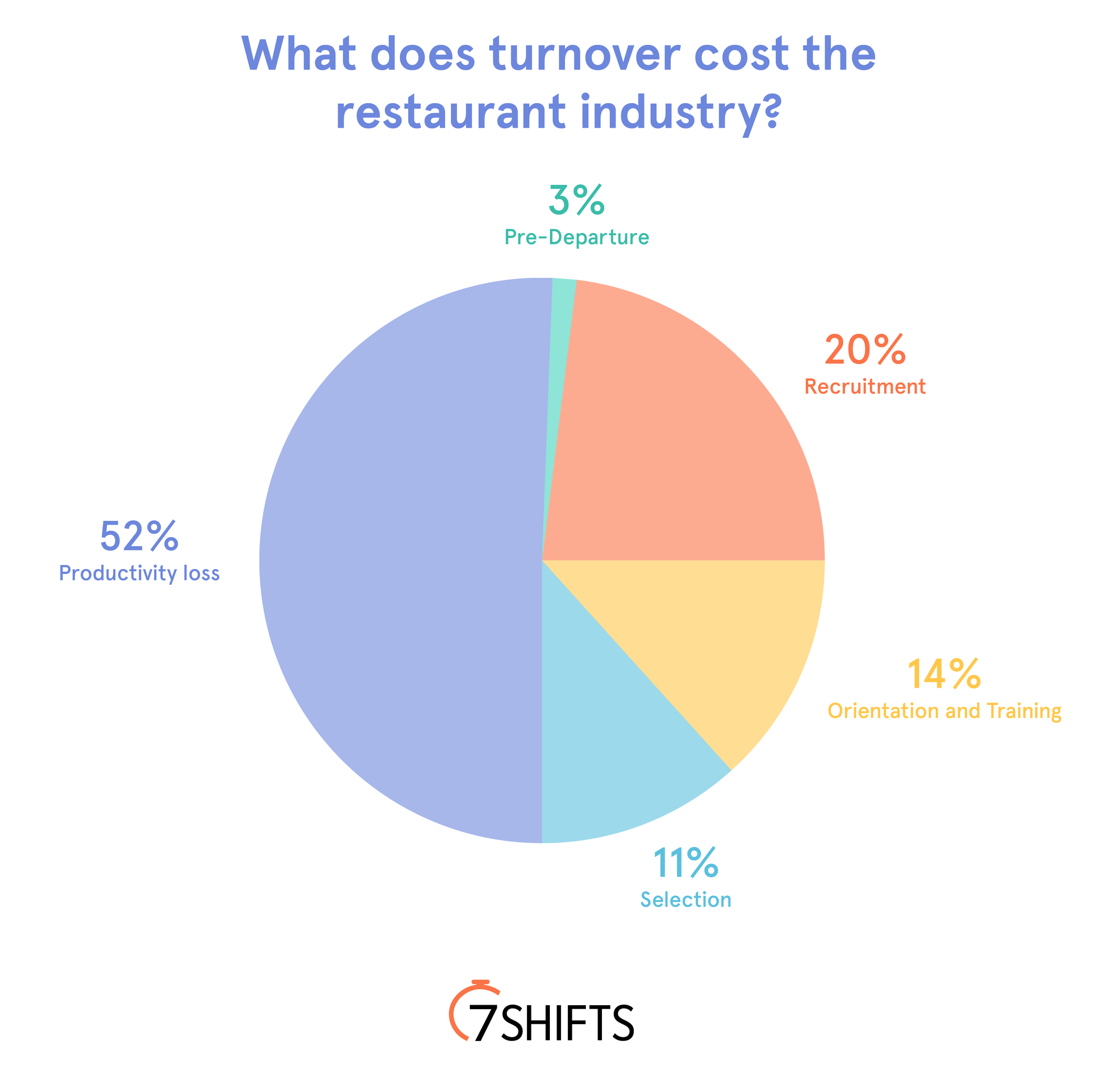 What's the True Cost of Employee Turnover to the ...