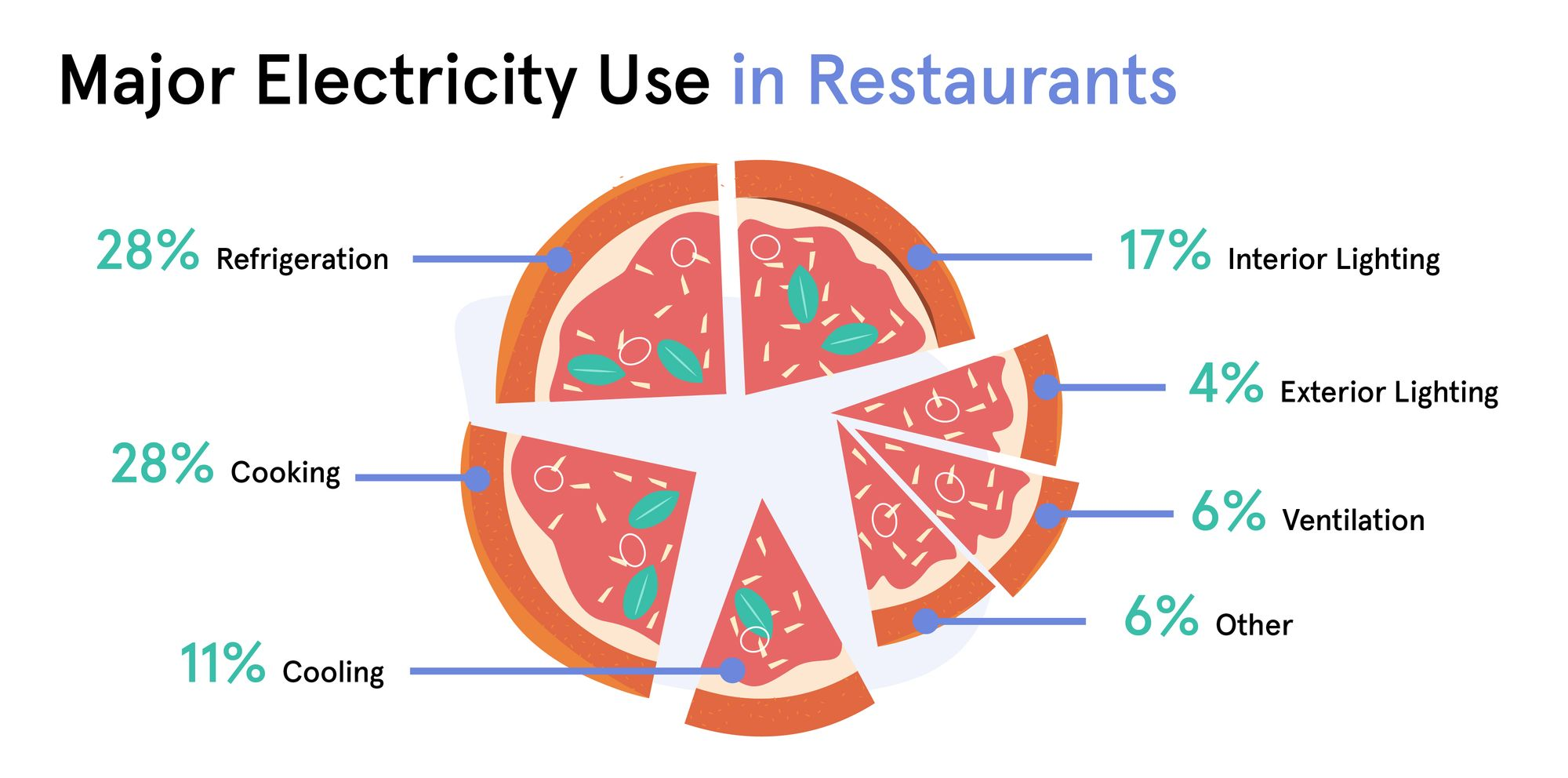 Major Electricity Use in Restaurants