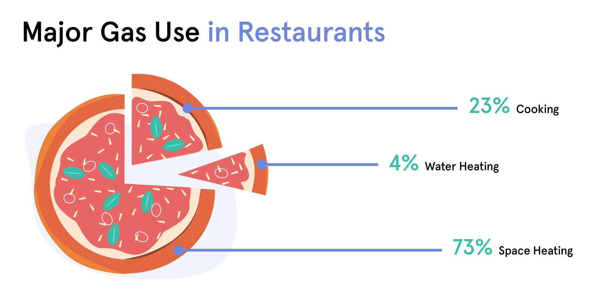 Major Gas Use in Restaurants