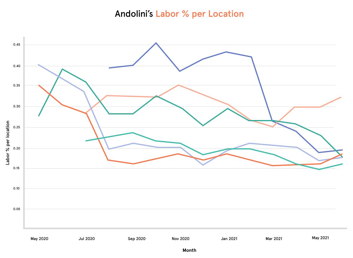 Andolini's Labor Percentage Chart using 7shifts data.