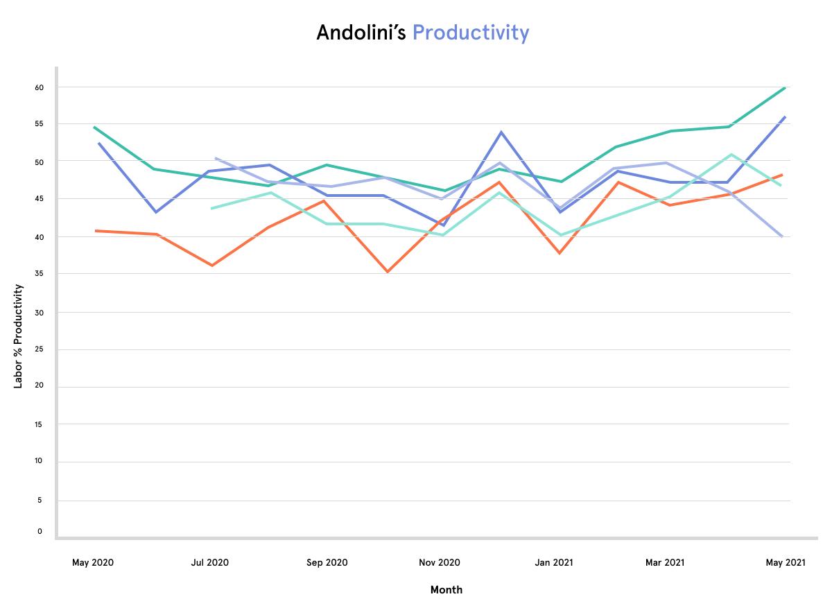 Andolini's productivity Chart using 7shifts data.