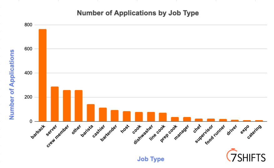 Number of Applications by Job Type   7shifts data