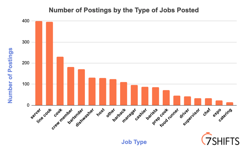 Number of Postings by Job Type   7shifts data