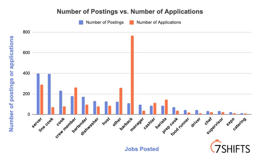 Number of Postings vs