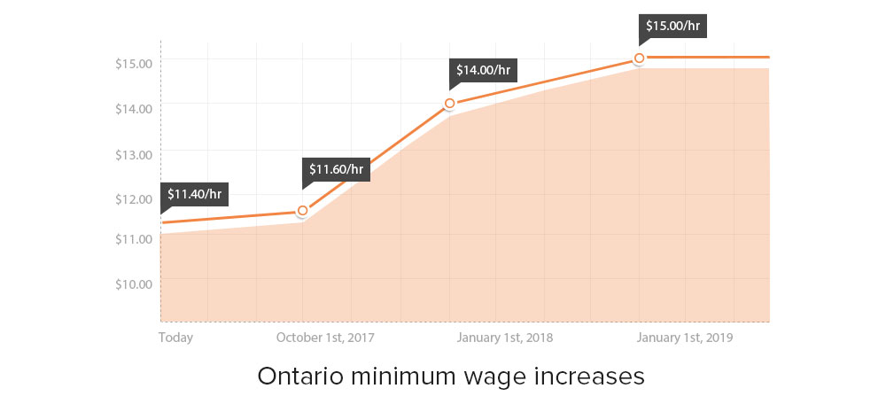 ontario wage increases
